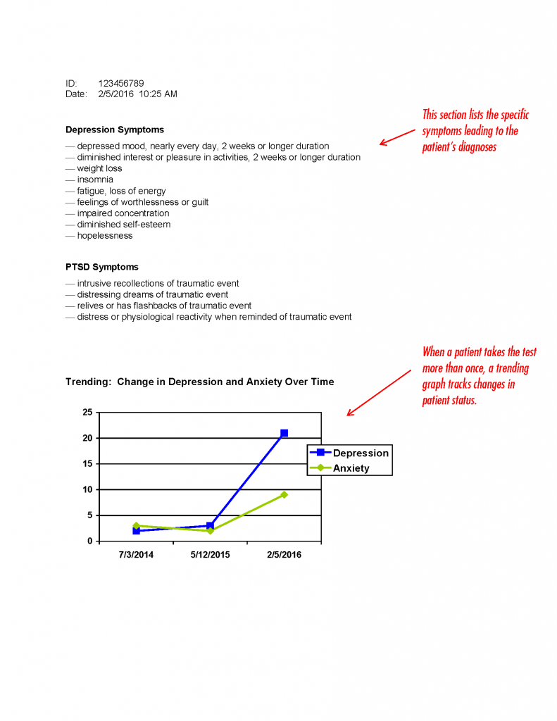 Sample Essment | Sample Assessment Report Qpd Panel